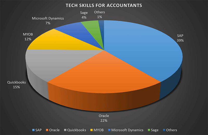 Tech Skills Accountants Should Know To Get Hired